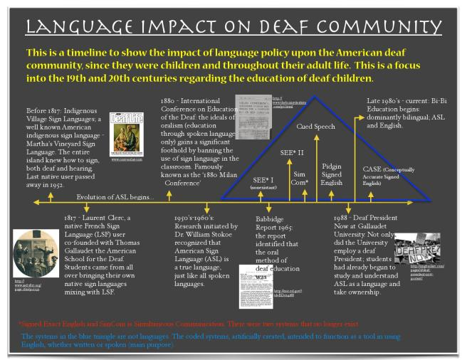 Language Impact on Deaf Community